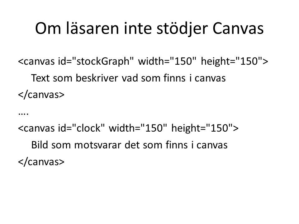 Om läsaren inte stödjer Canvas Text som beskriver vad som finns i canvas ….