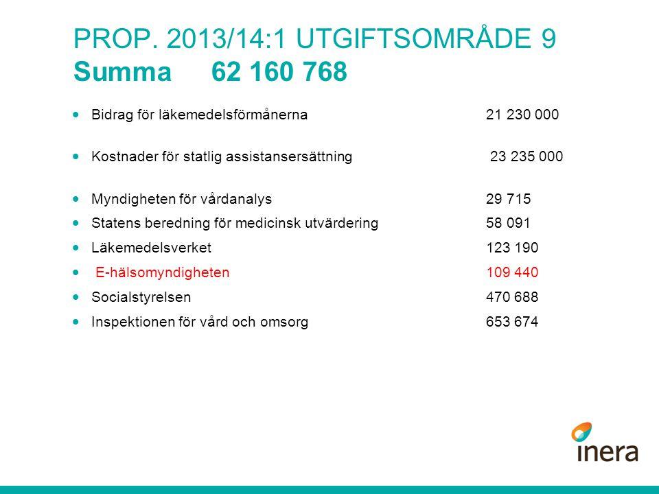 PROP. 2013/14:1 UTGIFTSOMRÅDE 9 Summa 62 160 768  Bidrag för läkemedelsförmånerna 21 230 000  Kostnader för statlig assistansersättning 23 235 000 