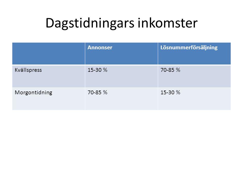 Dagstidningars inkomster AnnonserLösnummerförsäljning Kvällspress15-30 %70-85 % Morgontidning70-85 %15-30 %