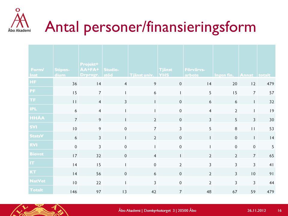 Antal personer/finansieringsform 26.11.2012Åbo Akademi | Domkyrkotorget 3 | 20500 Åbo 16 Form/ Inst Stipen- dium Projekt+ ÅA+FA+ Drprogr. Studie- stöd