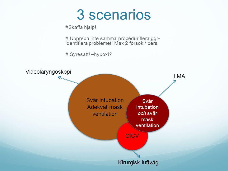 3 scenarios #Skaffa hjälp! # Upprepa inte samma procedur flera ggr- identifiera problemet! Max 2 försök / pers # Syresätt! –hypoxi? Svår intubation Ad