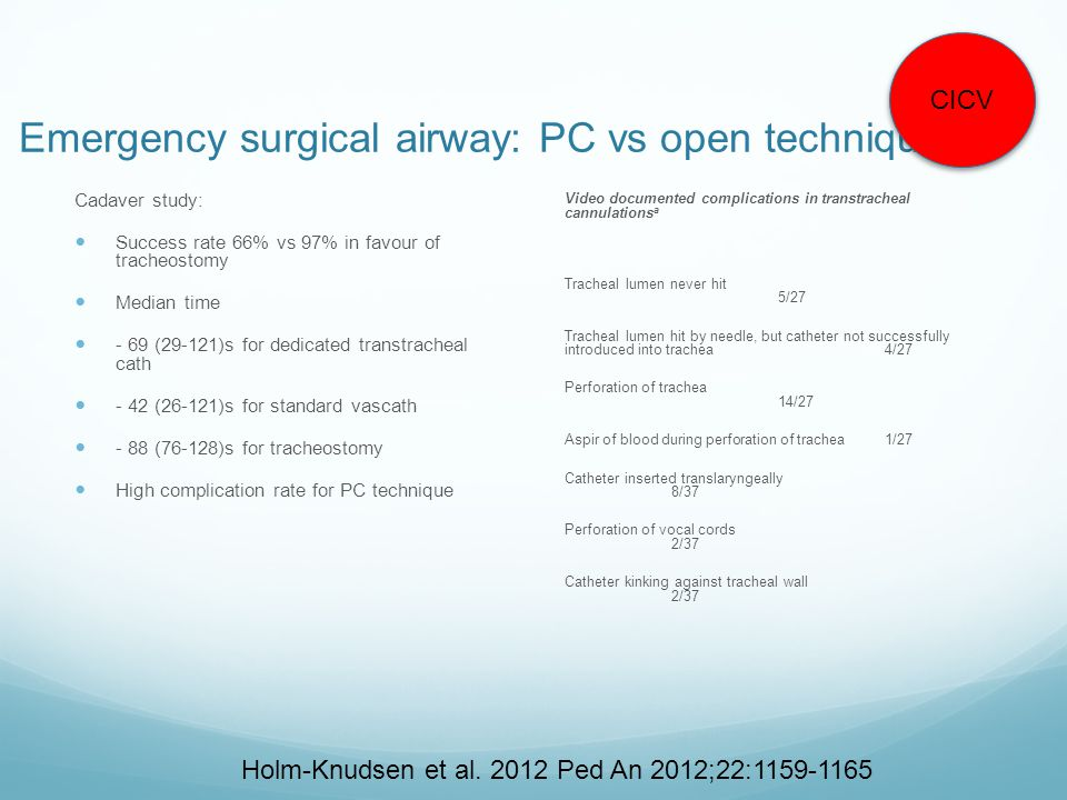 Emergency surgical airway: PC vs open technique Cadaver study:  Success rate 66% vs 97% in favour of tracheostomy  Median time  - 69 (29-121)s for