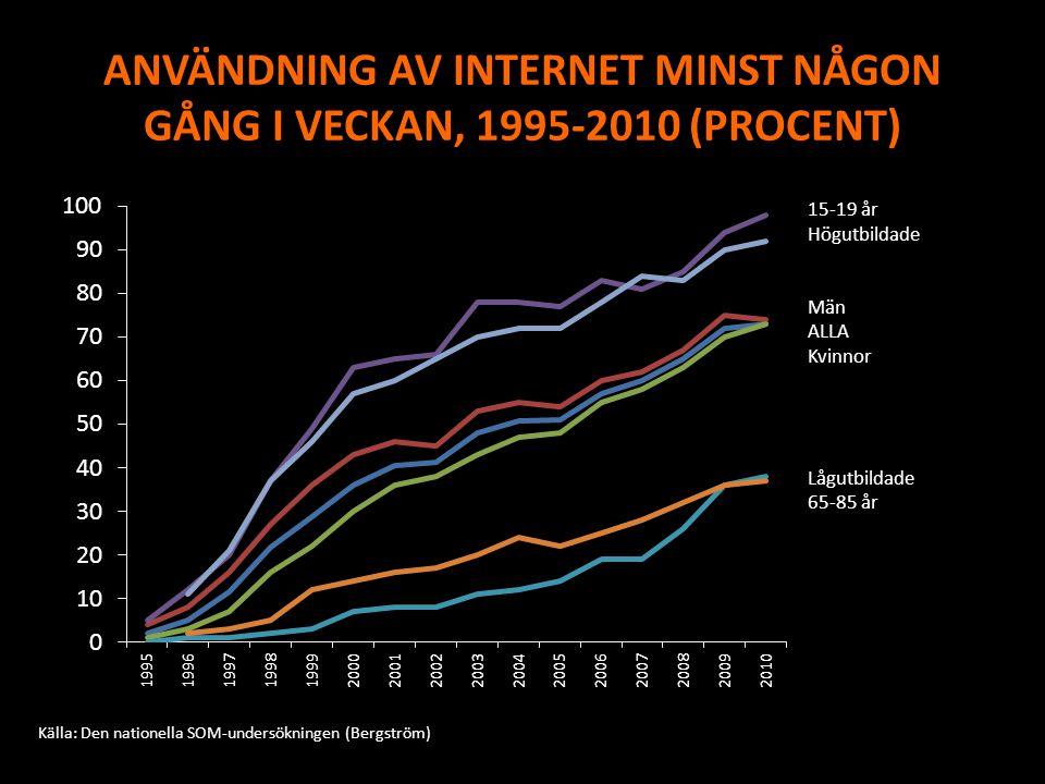 ANVÄNDNING AV INTERNET MINST NÅGON GÅNG I VECKAN, 1995-2010 (PROCENT) 15-19 år Högutbildade Män ALLA Kvinnor Lågutbildade 65-85 år Källa: Den nationel