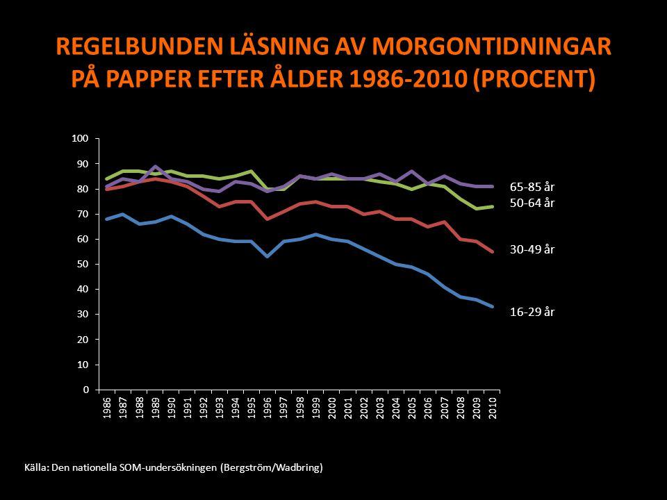 REGELBUNDEN LÄSNING AV MORGONTIDNINGAR PÅ PAPPER EFTER ÅLDER 1986-2010 (PROCENT) Källa: Den nationella SOM-undersökningen (Bergström/Wadbring)