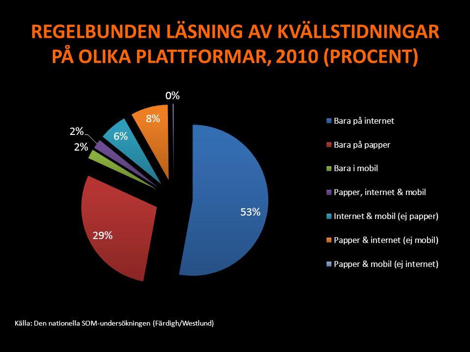 REGELBUNDEN LÄSNING AV KVÄLLSTIDNINGAR PÅ OLIKA PLATTFORMAR, 2010 (PROCENT) Källa: Den nationella SOM-undersökningen (Färdigh/Westlund)