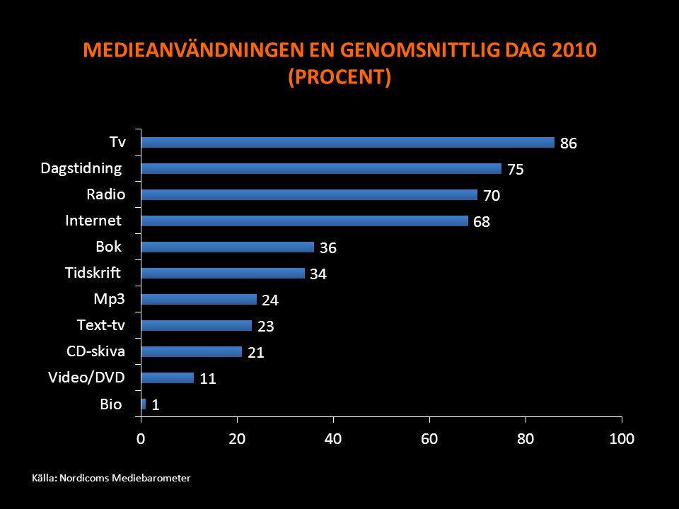 MEDIEANVÄNDNINGEN EN GENOMSNITTLIG DAG 2010 (PROCENT) Källa: Nordicoms Mediebarometer