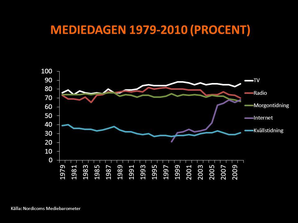 REGELBUNDEN LÄSNING AV DAGSTIDNINGAR PÅ PAPPER (MORGON, KVÄLL, GRATIS) 1986–2010 (PROCENT) Morgontidningsläsning Kvällstidningsläsning Gratistidningsläsning Källa.