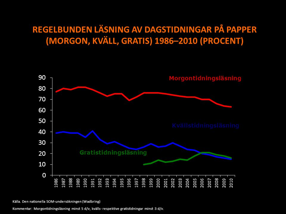 REGELBUNDEN LÄSNING AV DAGSTIDNINGAR PÅ PAPPER (MORGON, KVÄLL, GRATIS) 1986–2010 (PROCENT) Morgontidningsläsning Kvällstidningsläsning Gratistidningsl
