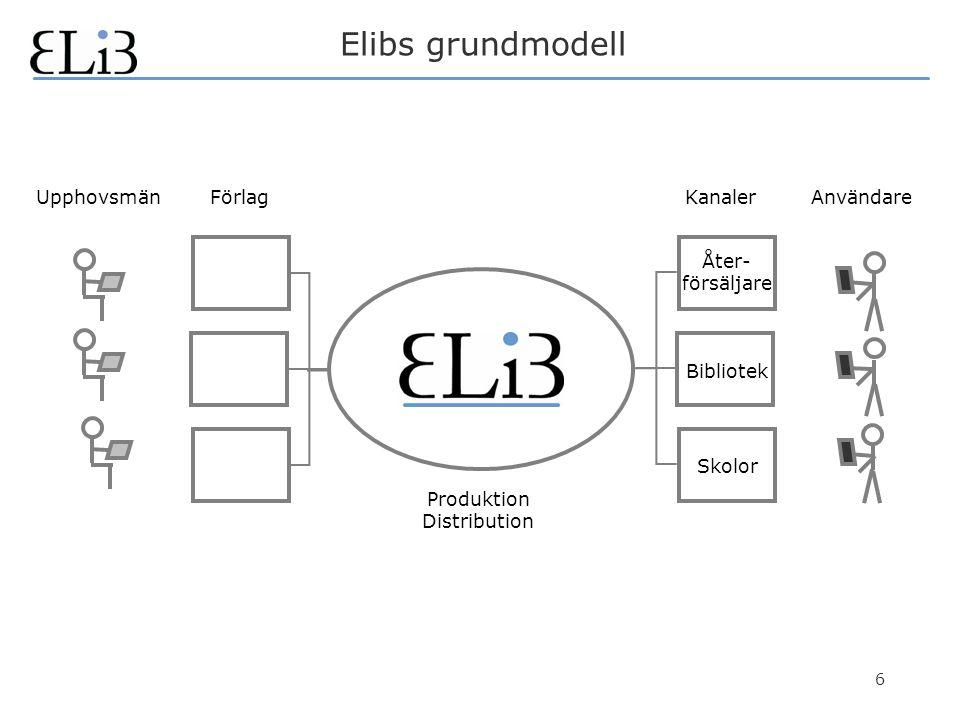 6 Elibs grundmodell KanalerUpphovsmänFörlagAnvändare Produktion Distribution Åter- försäljare Skolor Bibliotek
