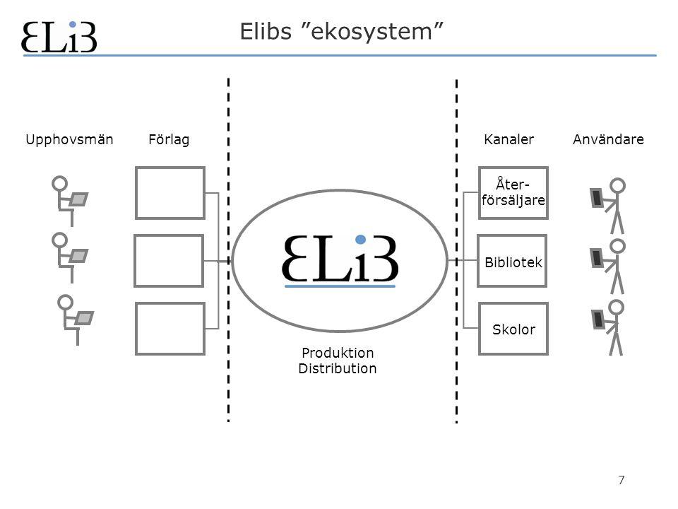 7 Elibs ekosystem KanalerUpphovsmänFörlagAnvändare Produktion Distribution Åter- försäljare Skolor Bibliotek