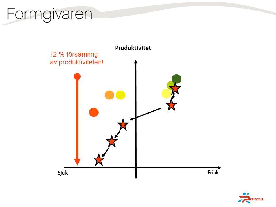 Produktivitet Frisk 1 2 % försämring av produktiviteten! Sjuk
