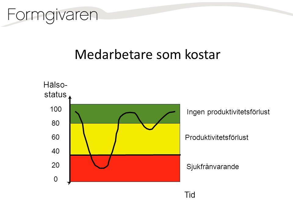 100 80 60 40 20 0 Hälso- status Tid Sjukfrånvarande Medarbetare som kostar Ingen produktivitetsförlust Produktivitetsförlust