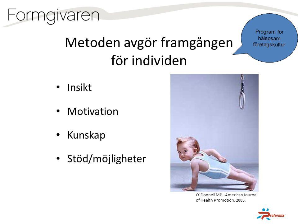 Metoden avgör framgången för individen • Insikt • Motivation • Kunskap • Stöd/möjligheter O´Donnell MP. American Journal of Health Promotion. 2005. Pr