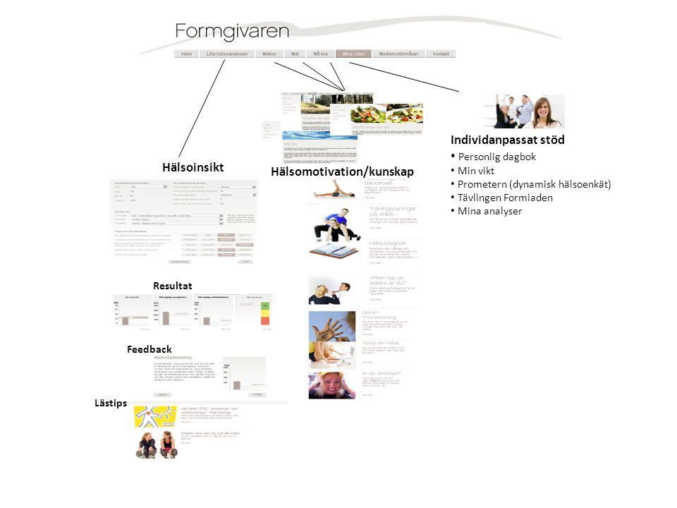 Hälsomotivation/kunskap Hälsoinsikt Resultat Feedback Lästips Individanpassat stöd • Personlig dagbok • Min vikt • Prometern (dynamisk hälsoenkät) • T