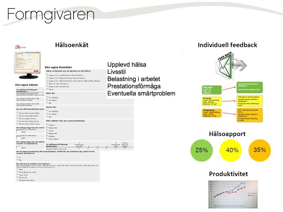 Individuell feedbackHälsoenkät Hälsoapport 25%40% 35% Produktivitet