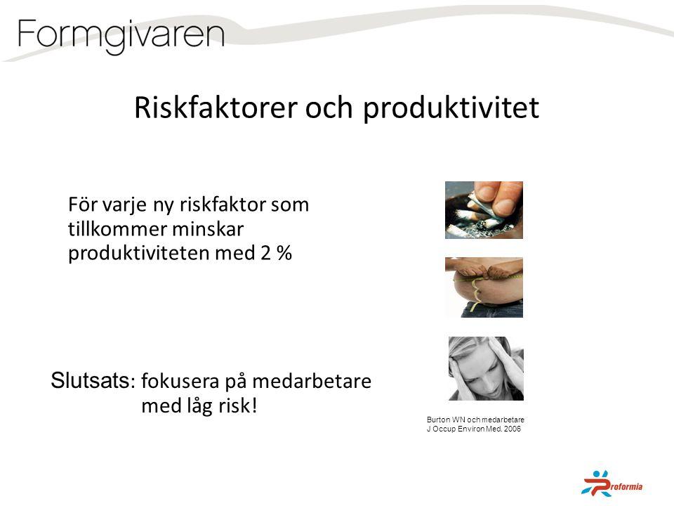 För varje ny riskfaktor som tillkommer minskar produktiviteten med 2 % Burton WN och medarbetare J Occup Environ Med. 2006 Riskfaktorer och produktivi