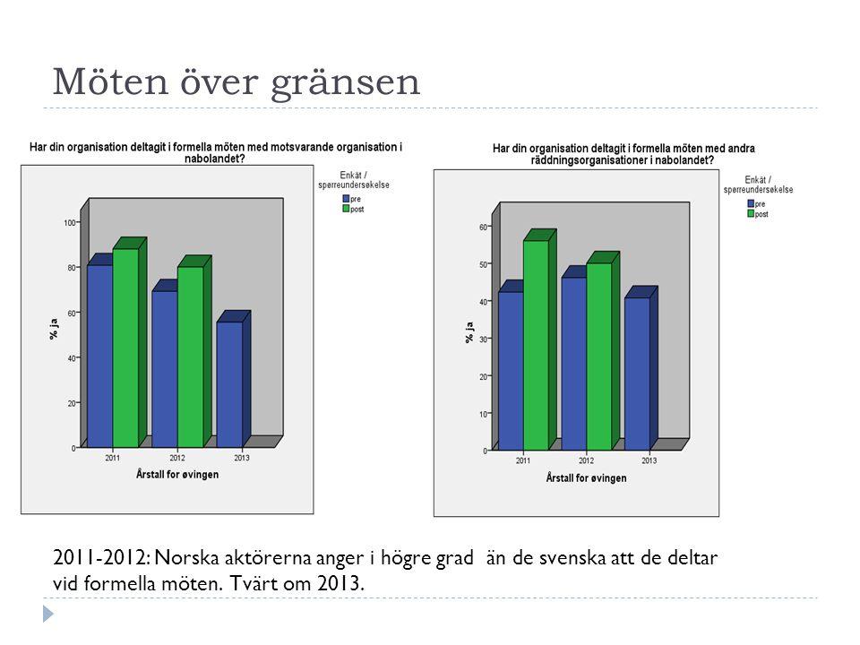 Möten över gränsen 2011-2012: Norska aktörerna anger i högre grad än de svenska att de deltar vid formella möten.