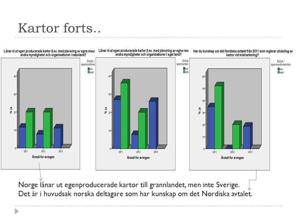 Kartor forts.. Norge lånar ut egenproducerade kartor till grannlandet, men inte Sverige.