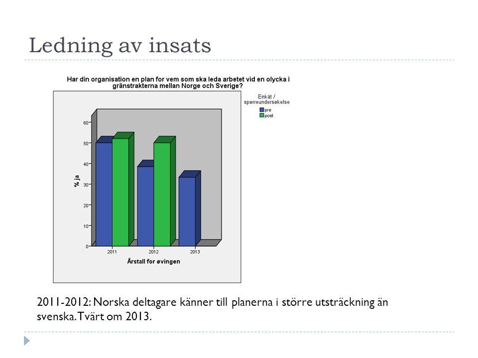 Ledning av insats 2011-2012: Norska deltagare känner till planerna i större utsträckning än svenska.