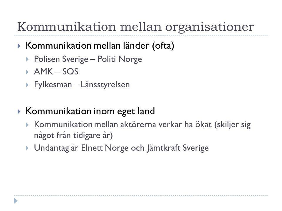 Kommunikation mellan organisationer  Kommunikation mellan länder (ofta)  Polisen Sverige – Politi Norge  AMK – SOS  Fylkesman – Länsstyrelsen  Kommunikation inom eget land  Kommunikation mellan aktörerna verkar ha ökat (skiljer sig något från tidigare år)  Undantag är Elnett Norge och Jämtkraft Sverige