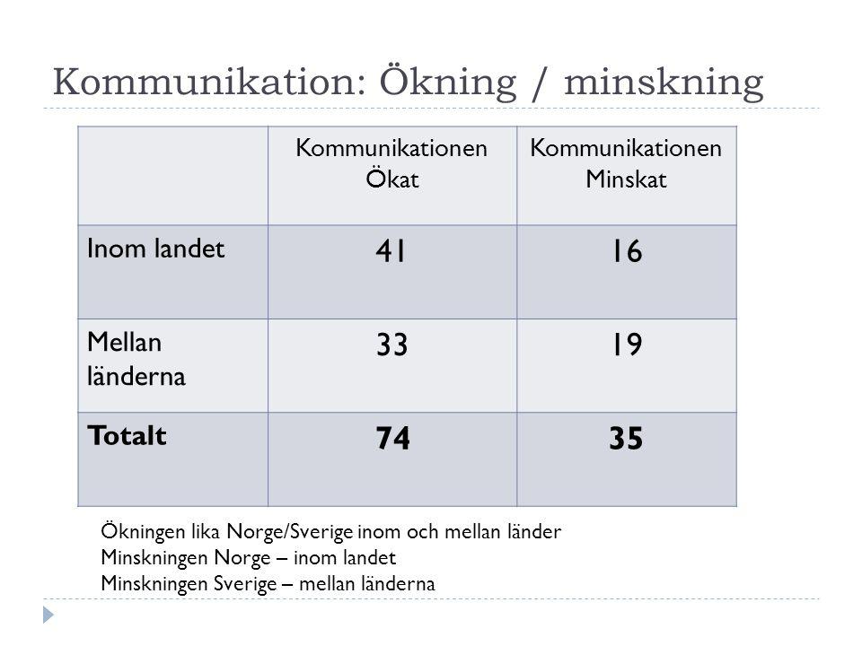 Kommunikation: Ökning / minskning Kommunikationen Ökat Kommunikationen Minskat Inom landet 4116 Mellan länderna 3319 Totalt 7435 Ökningen lika Norge/Sverige inom och mellan länder Minskningen Norge – inom landet Minskningen Sverige – mellan länderna