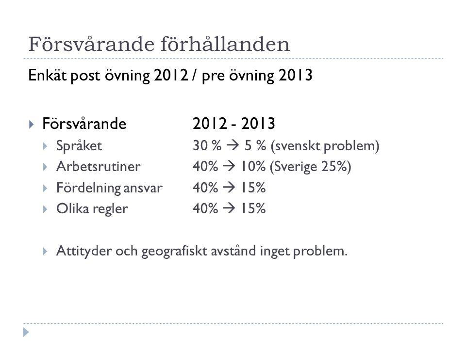 Försvårande förhållanden Enkät post övning 2012 / pre övning 2013  Försvårande 2012 - 2013  Språket 30 %  5 % (svenskt problem)  Arbetsrutiner40%  10% (Sverige 25%)  Fördelning ansvar40%  15%  Olika regler40%  15%  Attityder och geografiskt avstånd inget problem.