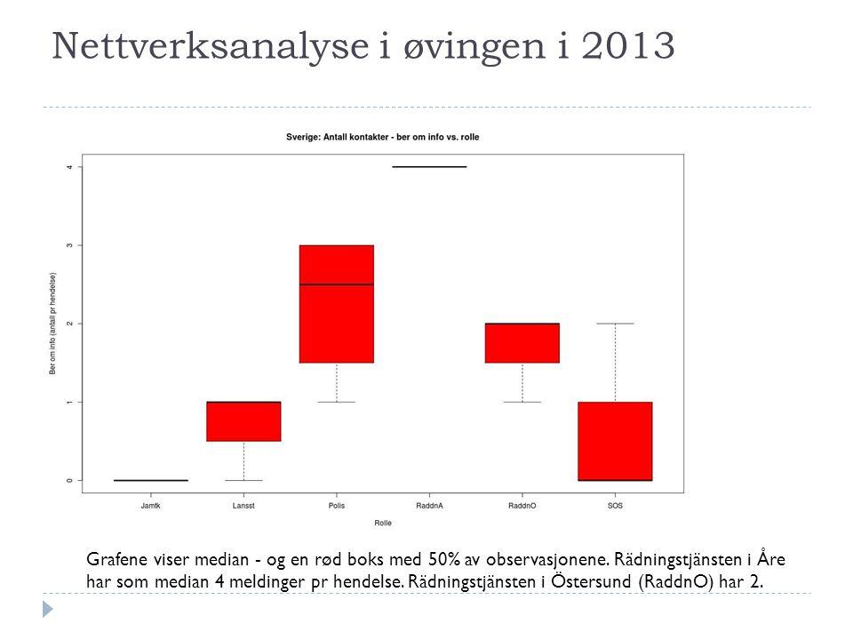 Nettverksanalyse i øvingen i 2013 Grafene viser median - og en rød boks med 50% av observasjonene.