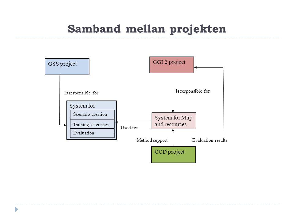 Lärande och feedback Scenario Utvärdering Övning Till hela processen utvecklas ett teknikstöd