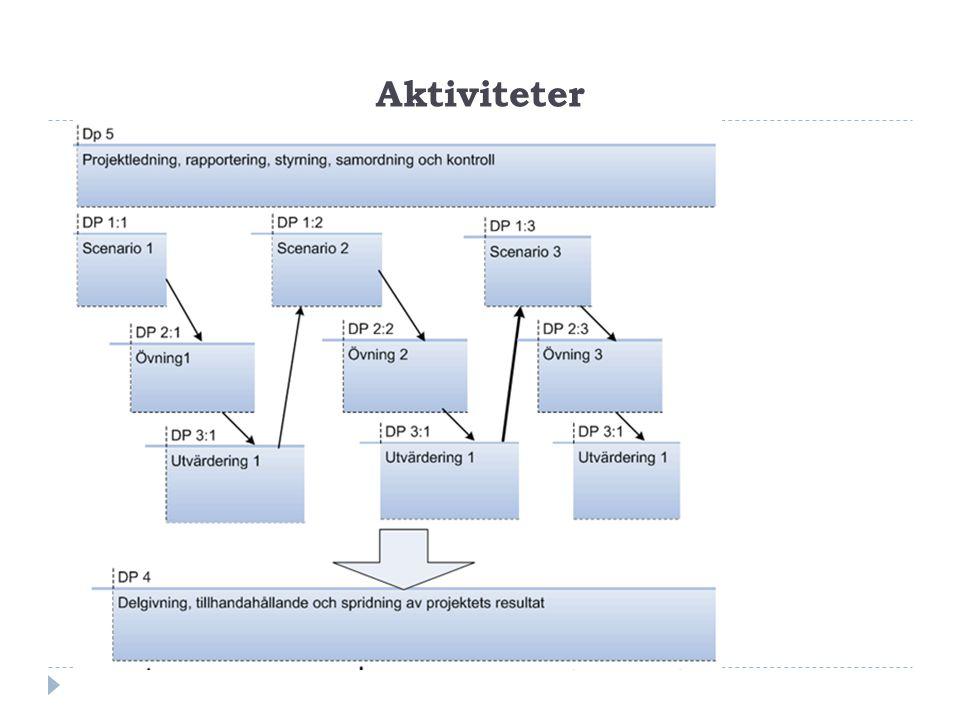Aktiviteter