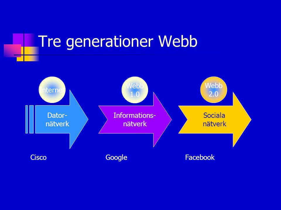 Tre generationer Webb Dator- nätverk Informations- nätverk Sociala nätverk Internet Webb 1.0 Webb 2.0 CiscoGoogleFacebook