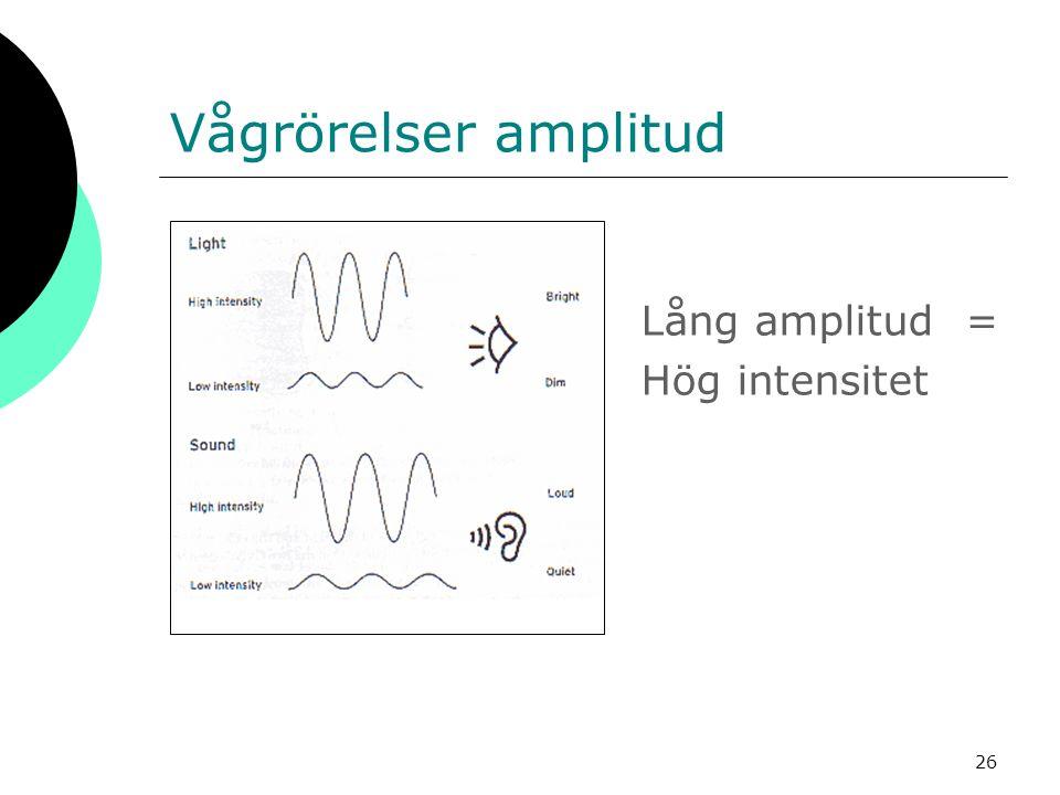 26 Vågrörelser amplitud Lång amplitud = Hög intensitet