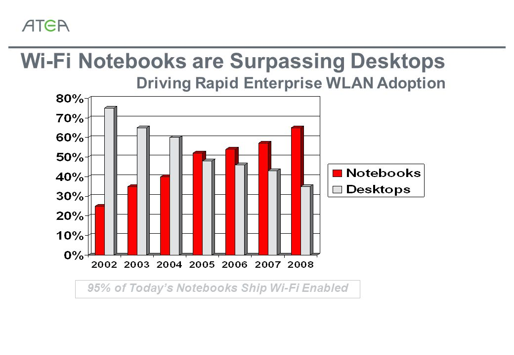 Wi-Fi Notebooks are Surpassing Desktops Driving Rapid Enterprise WLAN Adoption 95% of Today's Notebooks Ship Wi-Fi Enabled
