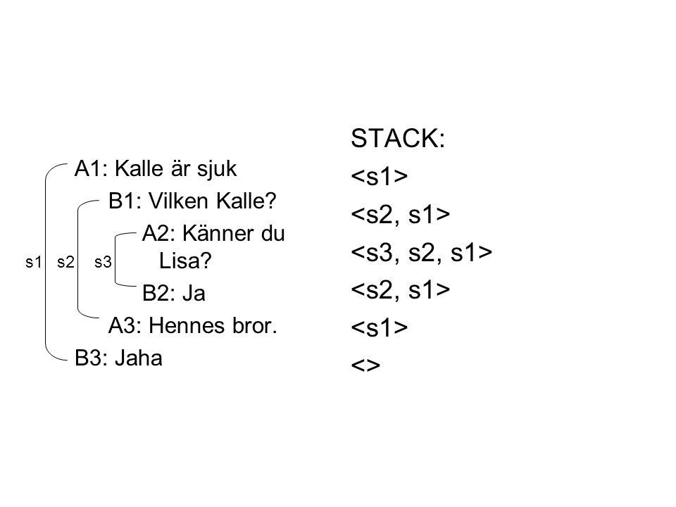 A1: Kalle är sjuk B1: Vilken Kalle? A2: Känner du Lisa? B2: Ja A3: Hennes bror. B3: Jaha STACK: <> s1s2s3