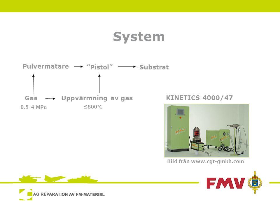 System Pulvermatare GasUppvärmning av gas Pistol Substrat 0,5-4 MPa≤800°C Bild från www.cgt-gmbh.com KINETICS 4000/47