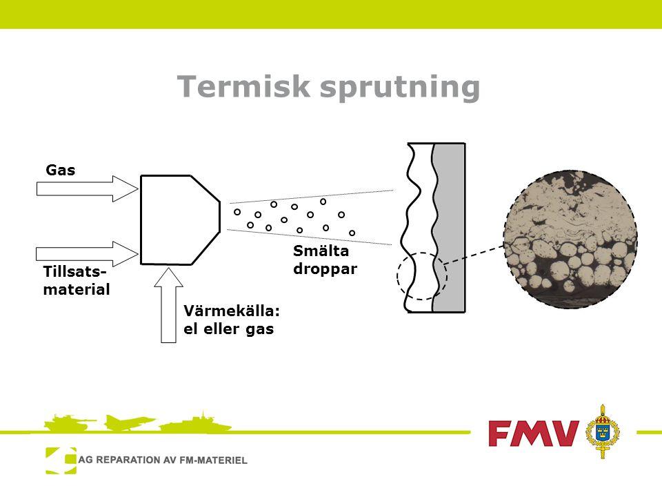 Termisk sprutning Gas Tillsats- material Värmekälla: el eller gas Smälta droppar