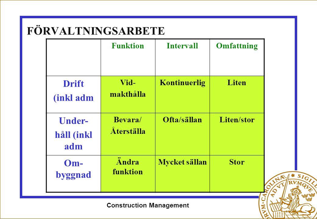 Construction Management FÖRVALTNINGSARBETE FunktionIntervallOmfattning Drift (inkl adm Vid- makthålla KontinuerligLiten Under- håll (inkl adm Bevara/