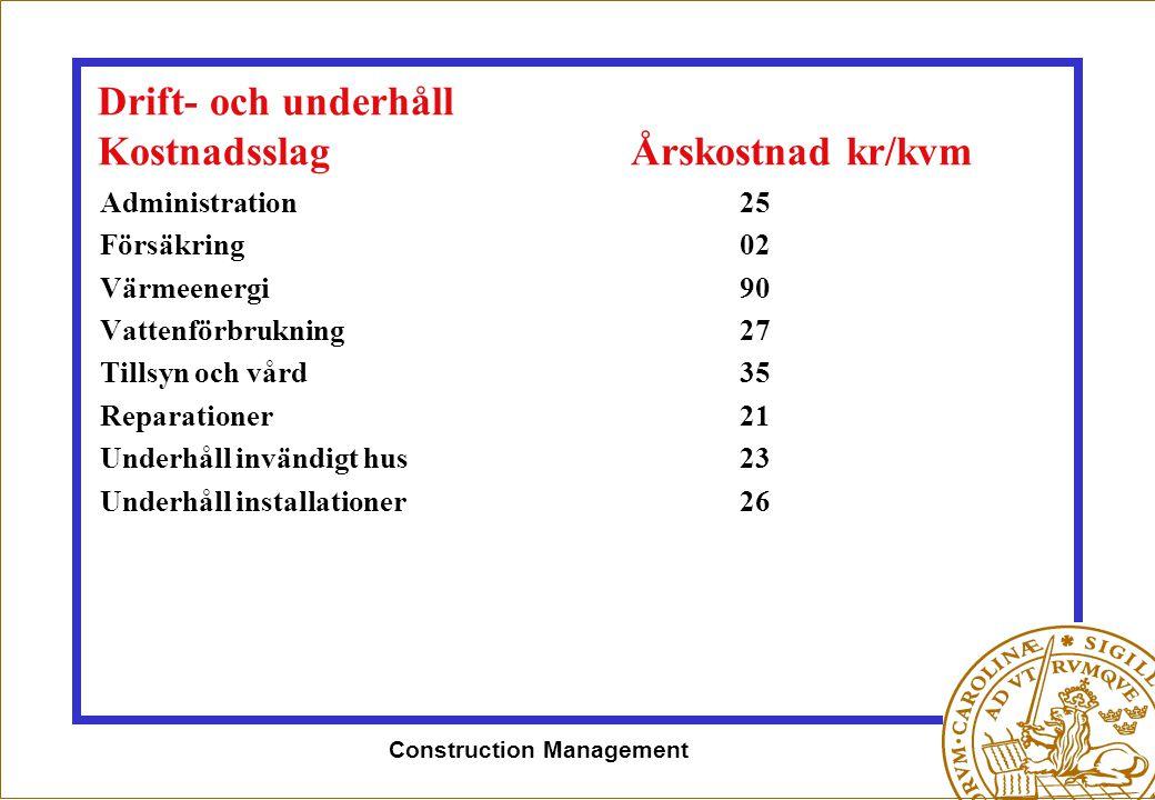 Construction Management Drift- och underhåll KostnadsslagÅrskostnad kr/kvm Administration25 Försäkring02 Värmeenergi90 Vattenförbrukning27 Tillsyn och
