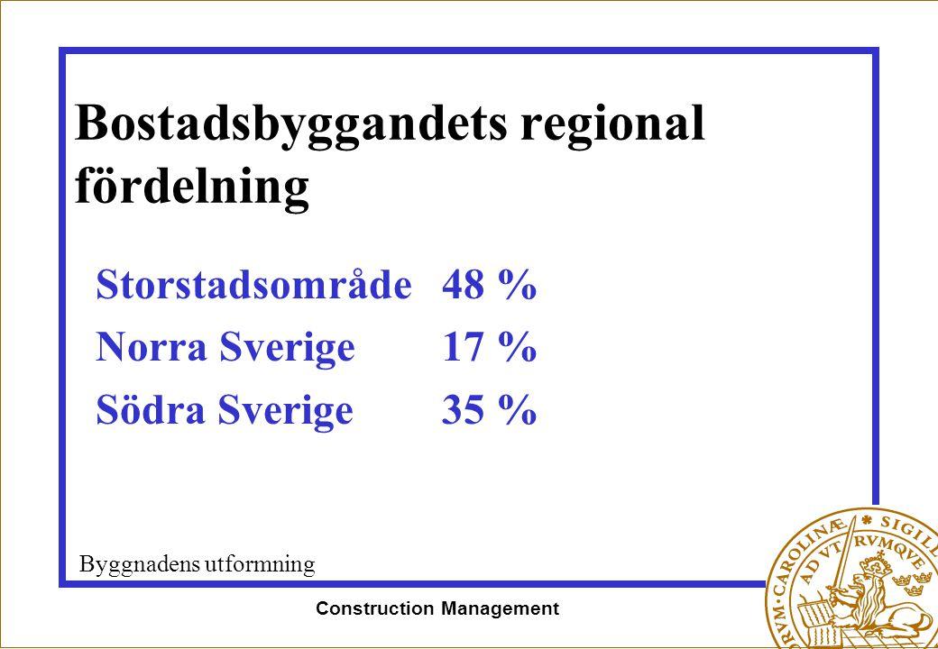 Construction Management Bostadsbyggandets regional fördelning Storstadsområde 48 % Norra Sverige 17 % Södra Sverige35 % Byggnadens utformning