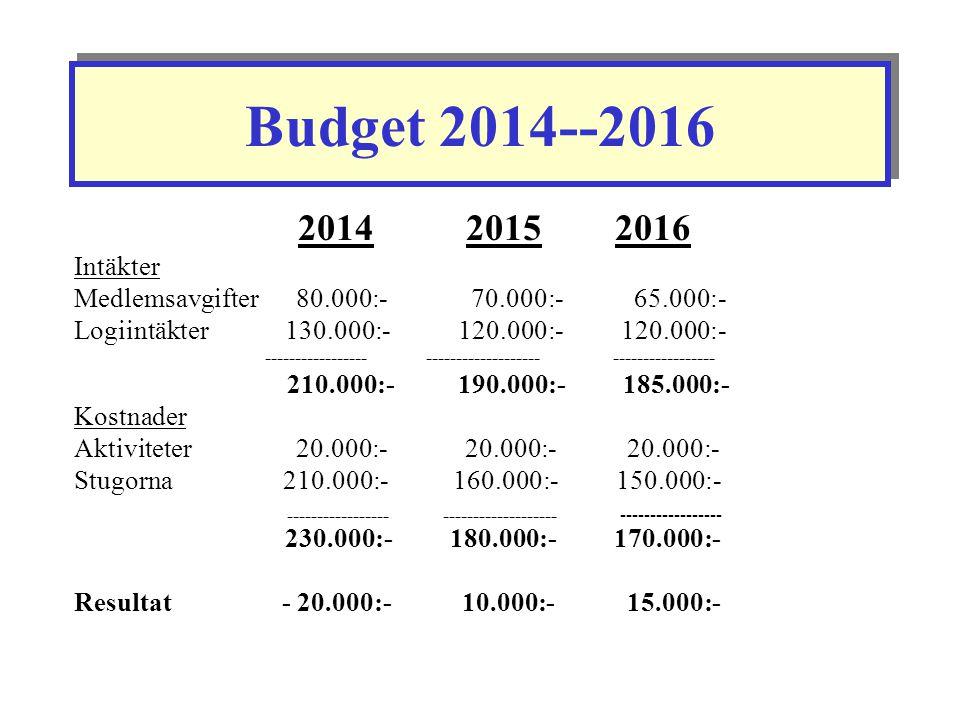 Budget 2014--2016 2014 2015 2016 Intäkter Medlemsavgifter 80.000:- 70.000:- 65.000:- Logiintäkter 130.000:-120.000:- 120.000:- ----------------- -----