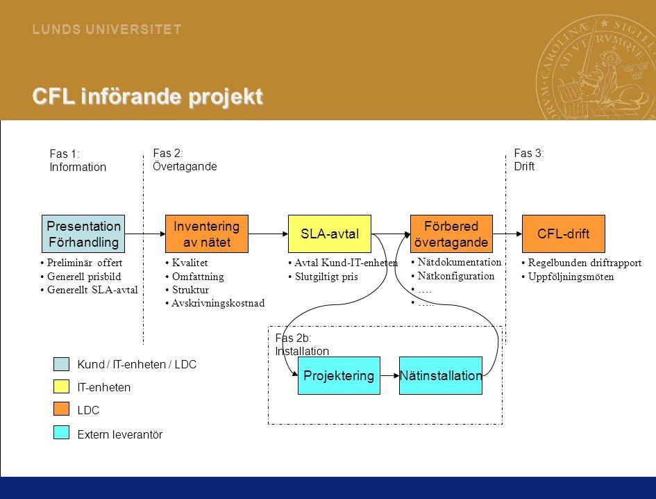 19 L U N D S U N I V E R S I T E T CFL införande projekt CFL-driftSLA-avtal Projektering • Kvalitet • Omfattning • Struktur • Avskrivningskostnad Nätinstallation Inventering av nätet Presentation Förhandling Förbered övertagande Kund / IT-enheten / LDC IT-enheten LDC Extern leverantör • Preliminär offert • Generell prisbild • Generellt SLA-avtal • Nätdokumentation • Nätkonfiguration • ….
