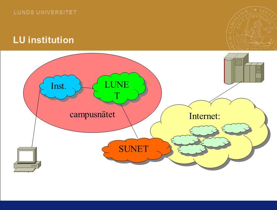 6 L U N D S U N I V E R S I T E T campusnätet LU institution Inst. LUNE T Internet: SUNET