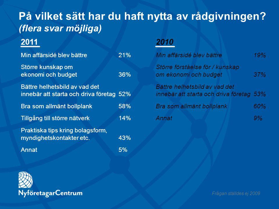 På vilket sätt har du haft nytta av rådgivningen? (flera svar möjliga) 2010 Min affärsidé blev bättre19% Större förståelse för / kunskap om ekonomi oc