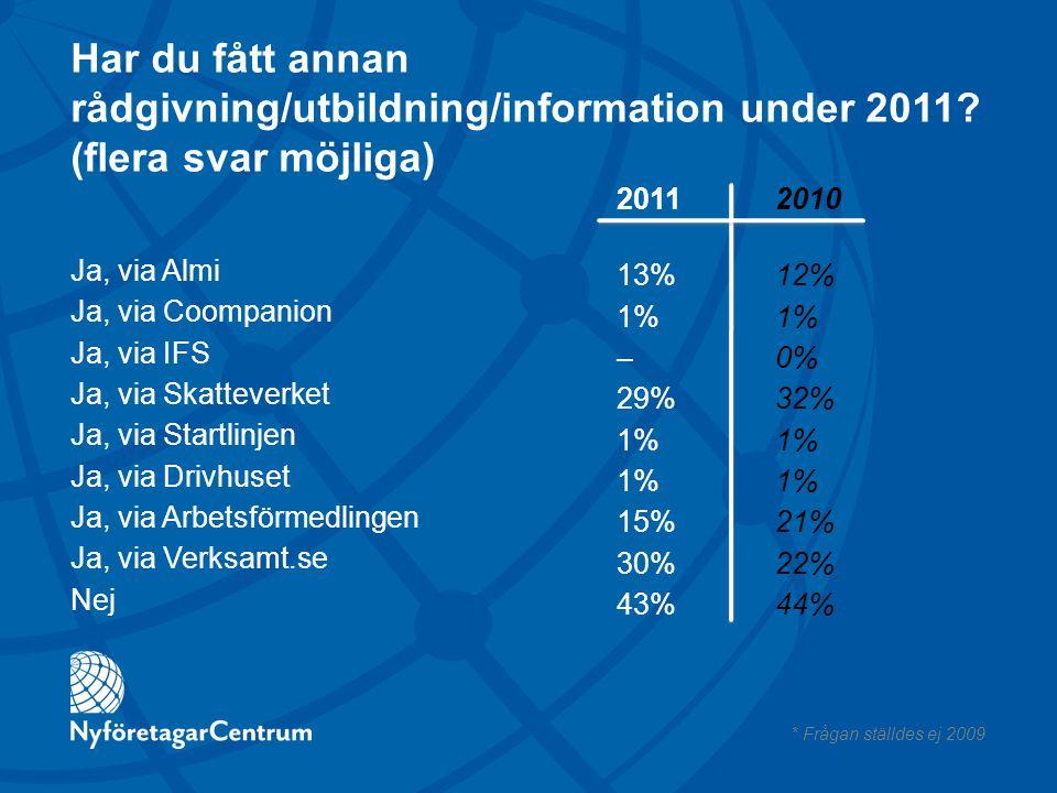 Har du fått annan rådgivning/utbildning/information under 2011? (flera svar möjliga) Ja, via Almi Ja, via Coompanion Ja, via IFS Ja, via Skatteverket