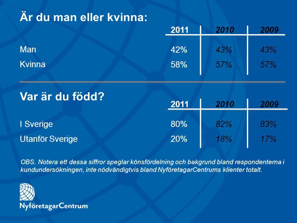 Är du man eller kvinna: Man Kvinna 2011 20102009 42%43%43% 58%57%57% 201120102009 80%82%83% 20%18%17% Var är du född? I Sverige Utanför Sverige OBS. N