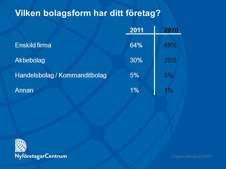 Vilken bolagsform har ditt företag? Enskild firma Aktiebolag Handelsbolag / Kommanditbolag Annan 20112010 64%69% 30%25%5%1% Frågan ställdes ej 2009
