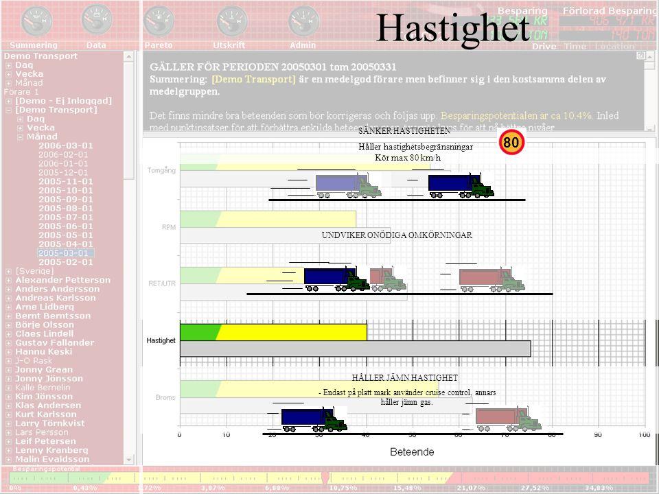 Hastighet UNDVIKER ONÖDIGA OMKÖRNINGAR HÅLLER JÄMN HASTIGHET - Endast på platt mark använder cruise control, annars håller jämn gas. SÄNKER HASTIGHETE
