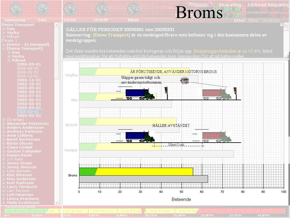 Broms Släpper gasen tidigt och använder motorbromsen. ÄR FÖRUTSEENDE, ANVÄNDER MOTORNS BROMS HÅLLER AVSTÅNDET Minst 3 sek