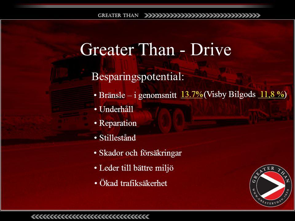 • Bränsle – i genomsnitt Besparingspotential: • Underhåll • Reparation • Stillestånd • Skador och försäkringar • Leder till bättre miljö • Ökad trafik