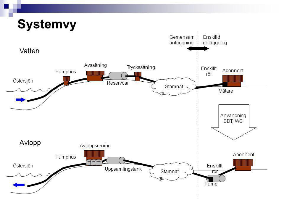 Teknisk lösning Avsaltningsanläggning  Intag Östersjön  Saltvattenspump  Reaktor - Omvänd osmos  Vattenreservoarer  Trycksättning  Reservkraft Ledningsnät  Gemesamt ledningsnät byggs  LPS koncept används  Enskilld stjärande pump till LPS nät  Ledningsnät förbereds med anslutningsmöjlighet för framtida fastigheter Reningsverk  Aktiv rening i Biovac, Topas e.d reningsverk  Reningsverket dimensioneras initialt för 70m3/dygn, 350-400PE  Byggnad  Uppsamingstank  Reaktortankar  Lagringstank  Utsläpp till Östersjön Framtidssäkring  Reningsverk och stamledningar dimensioneras för framtida, ökade, behov.