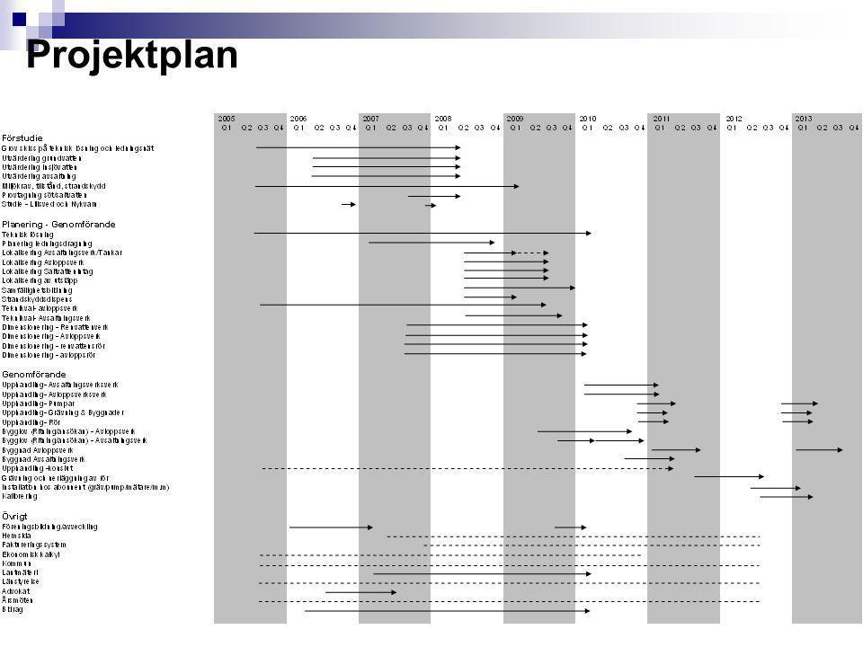 Nästa steg  Samfällighetsbildning  Slutlig dimensionering  Arrendeavtal  Upphandling - Avsaltningsverk  Upphandling - Avloppsverk  Upphandling - Pumpar  Upphandling - Grävning & Byggnader  Upphandling - Rör  Bygglov  Byggnad/installation Avloppsverk  Byggnad/installation Avsaltningsverk  Grävning och nerläggning av ledningsnät  Installation hos abonnent (gräv/pump/mätare/m.m)  Integration/Kalibrering  Förvaltningsplan